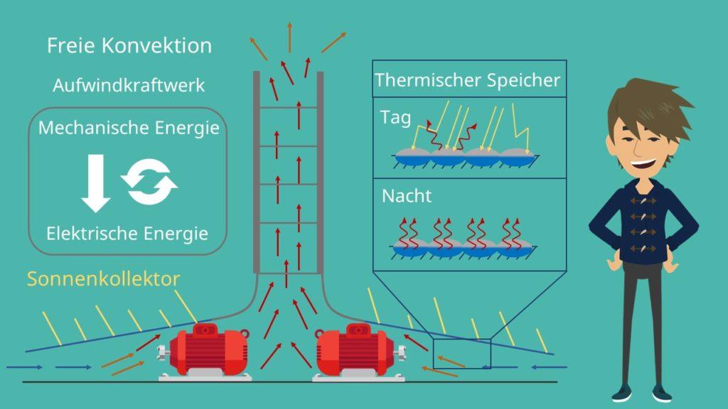 Konvektion: Das Aufwindkraftwerk