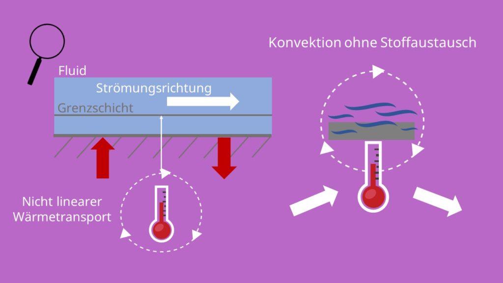 Konvektion, Stoffaustausch, Grenzschicht, nicht linearer Wärmetransport