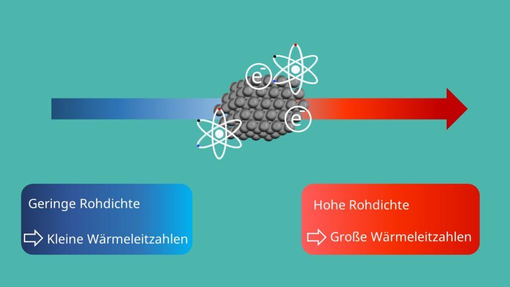 Wärmekleitung metalle leitungselektronen Wärmeleitfähigkeit