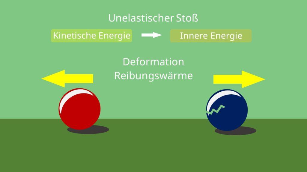 Reibung, Wärmeentwicklung, Deformation, innere Energie, unelastischer Stoß, Reibungswärme, Stoß