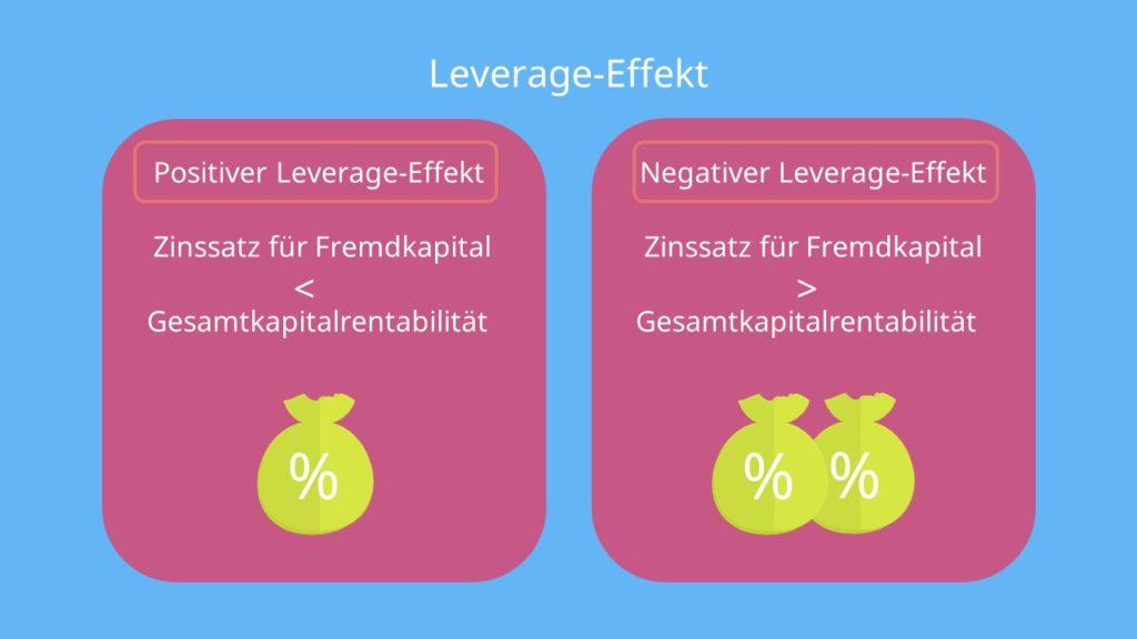 Eigenkapitalrentabilität Leverage-Effekt Gesamtkapitalrentabilität