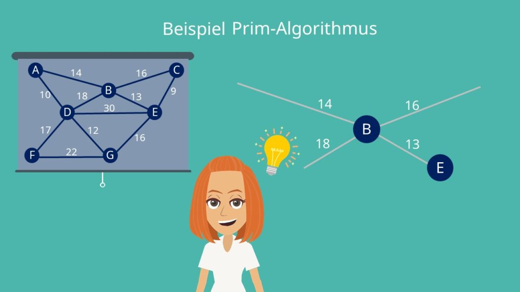 Prim Algorithmus: Ablauf