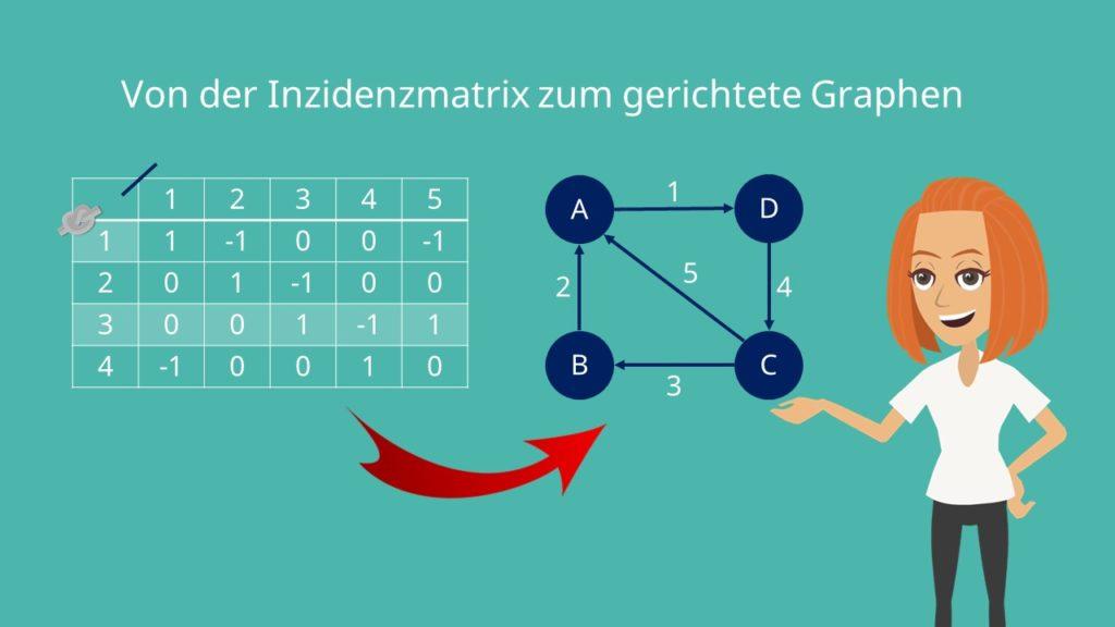 Von der Inzidenzmatrix zum gerichteten Graphen