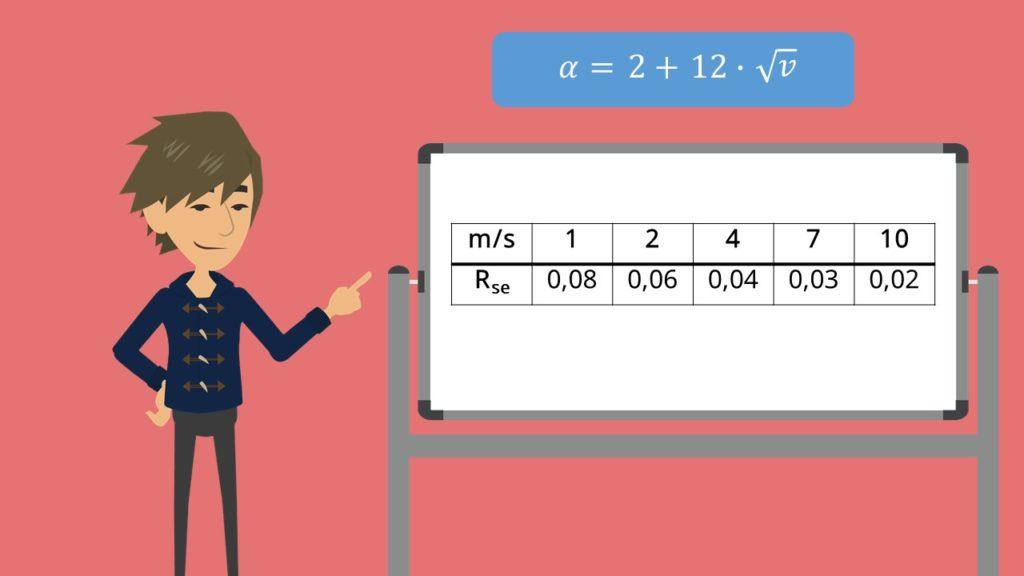 Äußerer Wärmeübergangskoeffizient - Berechnung