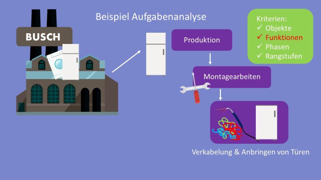 Aufbauorganisation, Funktionen