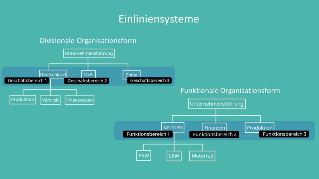 Aufbauorganisation Definition Erklarung Beispiele 6