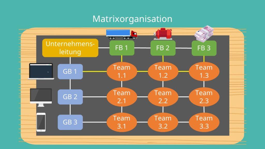 Aufbauorganisation, Geschäftsbereich, Funktionsbereich, Mehrliniensystem