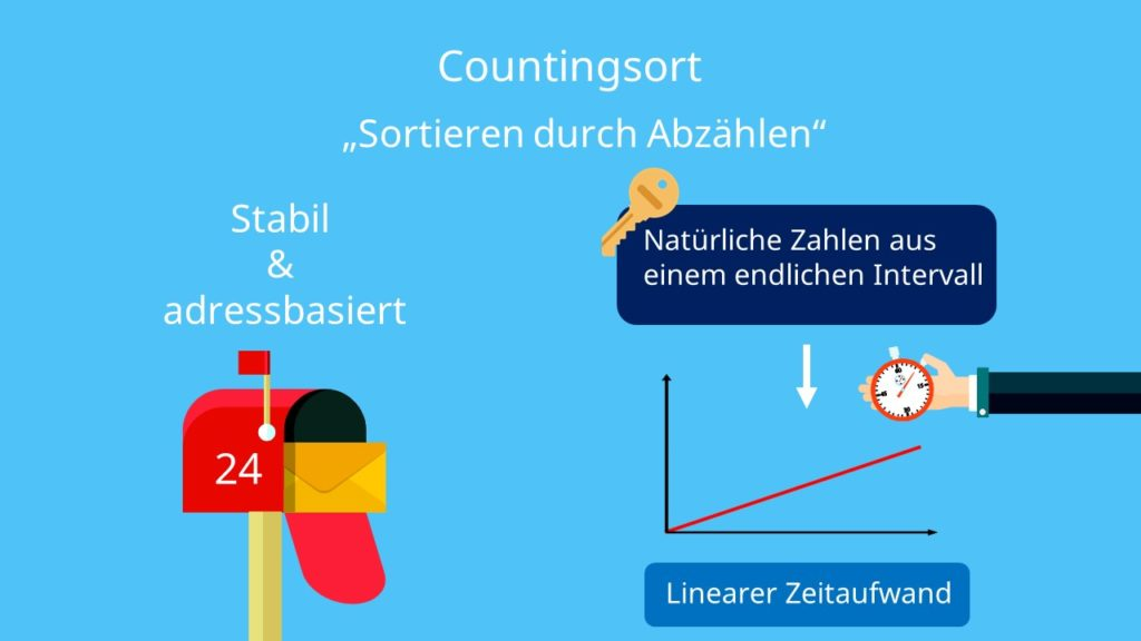Counting Sort, Countingsort