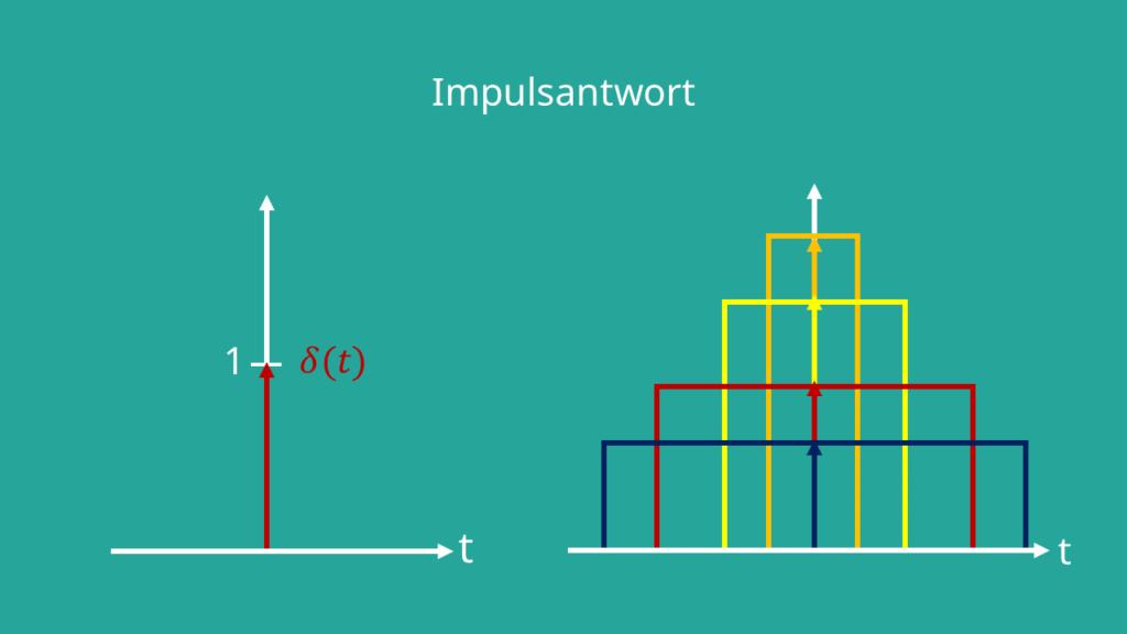 Darstellung der Impulsfunktion im Zeitbereich