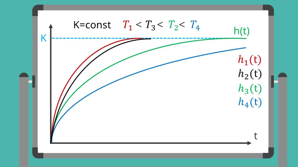 Darstellung der Sprungantwort eines PT1-Systems mit unterschiedlichen Zeitkonstanten