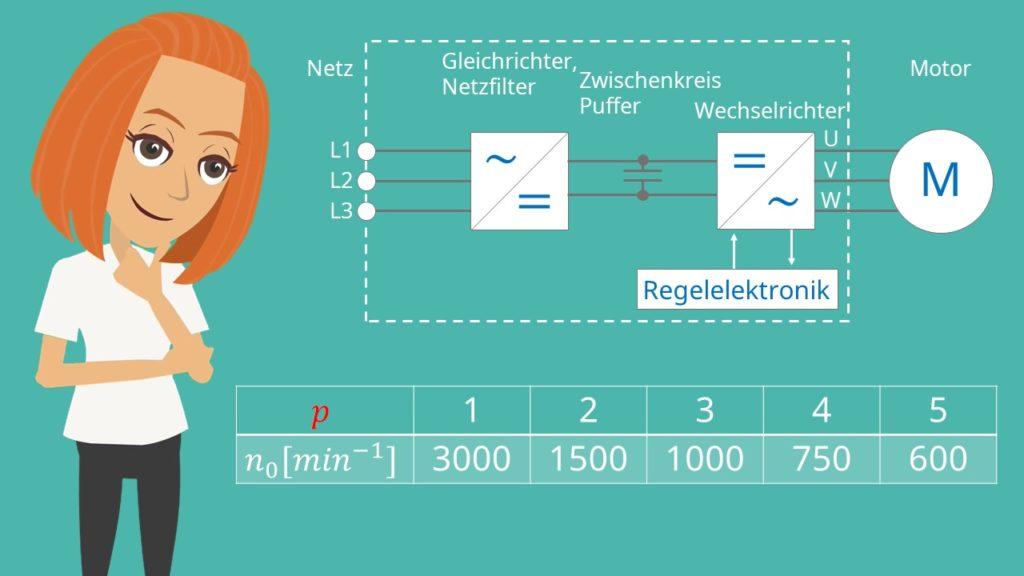 Drehstrommotor: Zusammenhang Polpaarzahl und Drehzahl