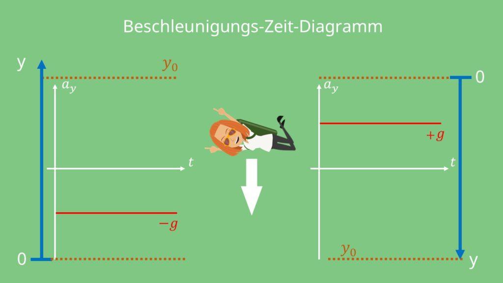 Freier Fall, Beschleunigung, Zeit, Diagramm, Beschleunigung Zeit Diagramm, Höhe, Beschleunigung