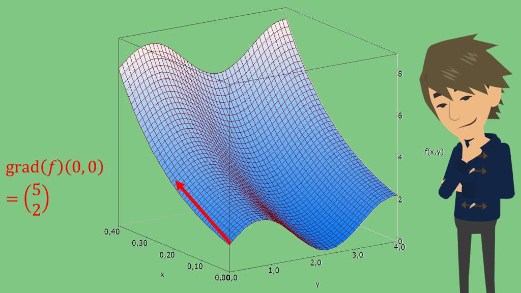Gradient berechnen Beispiel, Gradientenfeld, Gradientenvektor, dredimensionaler Graph, mehrdimensionaler Graph, mehrdimensionale Funktion