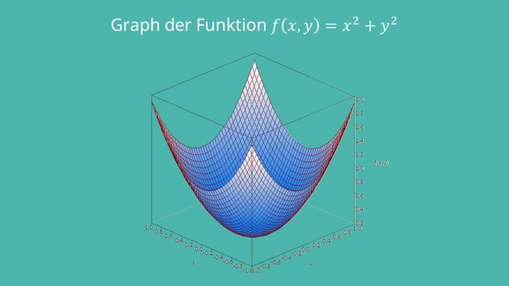 Hesse-Matrix Beispiel Graph einer mehrdimensionalen Funktion, x^2+y^2