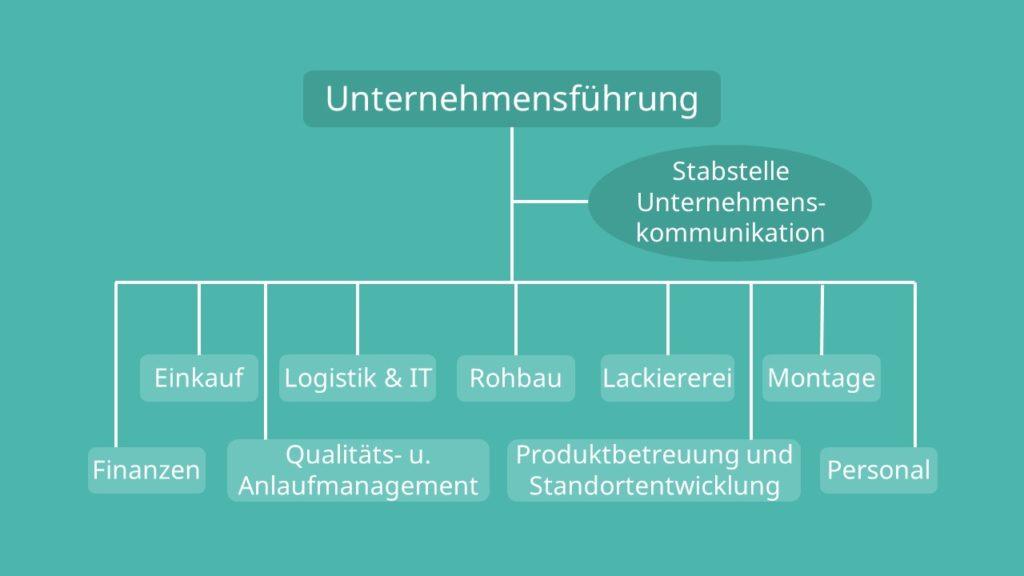 Funktionale Organisation Beispiel Unternehmen