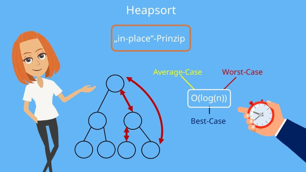 Heapsort, Heap Sort
