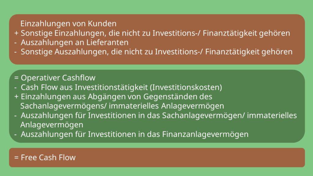 Free Cashflow Berechnung Free cash Flow Berechnung Operativer Cashflow