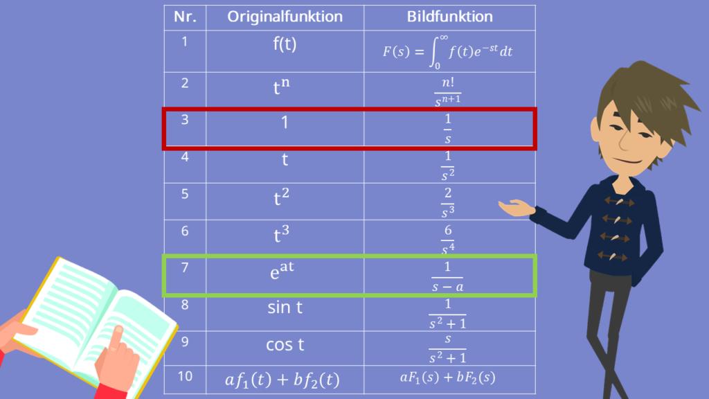 Korrespondenztabelle der PT1-System Sprungantwort