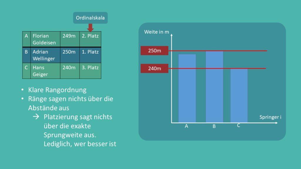 Rangordnung, Ordnialskala, Platzierung, Rang, Skalenniveau