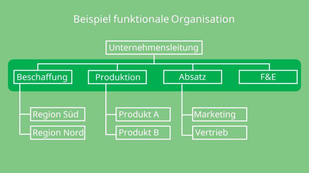 Funktionale Organisation Beispiel