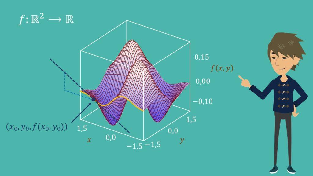 Partielle Ableitung, Partielle Ableitungen, Tangentensteigung, Richtungsableitung, dreidimensionaler Graph, dreidimensionaler Funktionsgraph, mehrdimensionaler Graph, mehrdimensionaler Funktionsgraph, mehrdimenionale Funktion