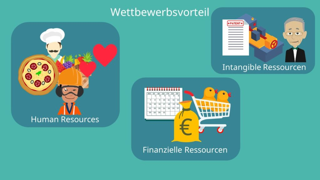 resource-based view, Tangible Ressorcen, intangible Ressourcen, human resources. finanzielle ressourcen, Ressourcenbasierter Ansatz