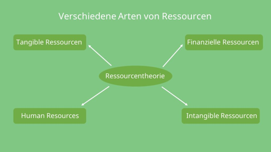 Tangible Ressorcen, intangible Ressourcen, human resources. finanzielle ressourcen, resource-based view, Ressourcenbasierter Ansatz