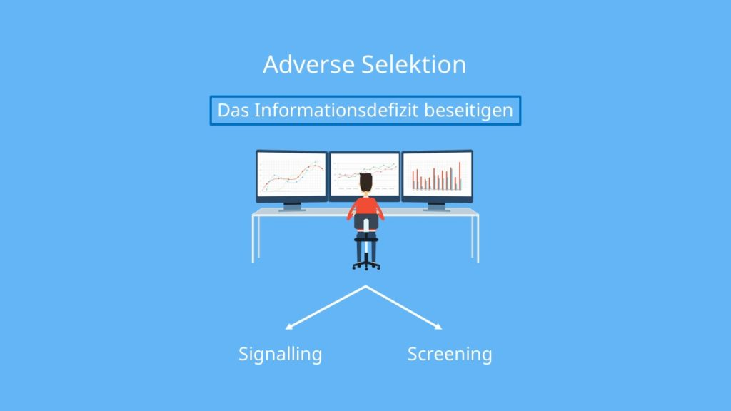 Adverse Selektion: Lösungsmöglichkeiten