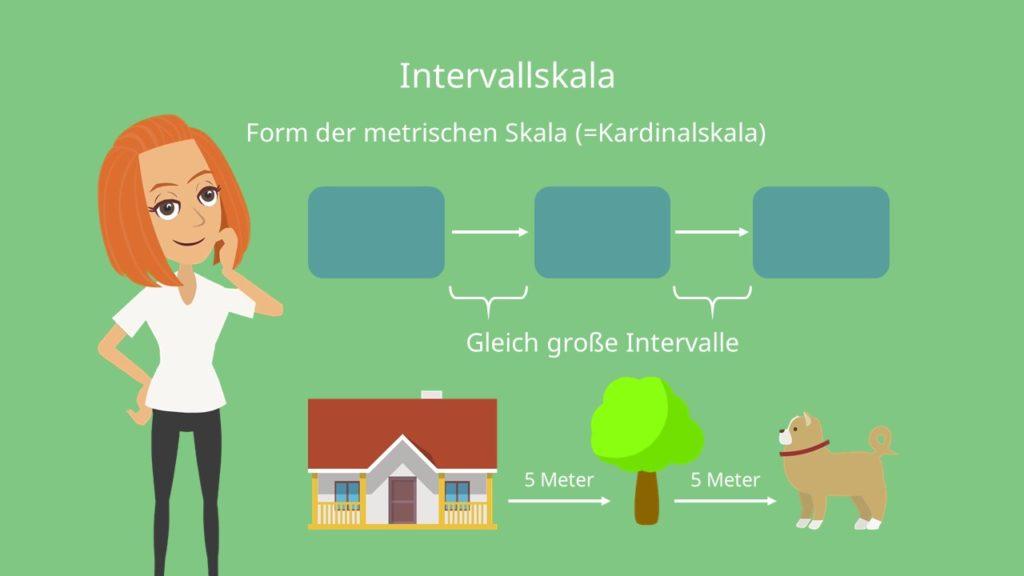 Intervallskala: Form der metrischen Skala