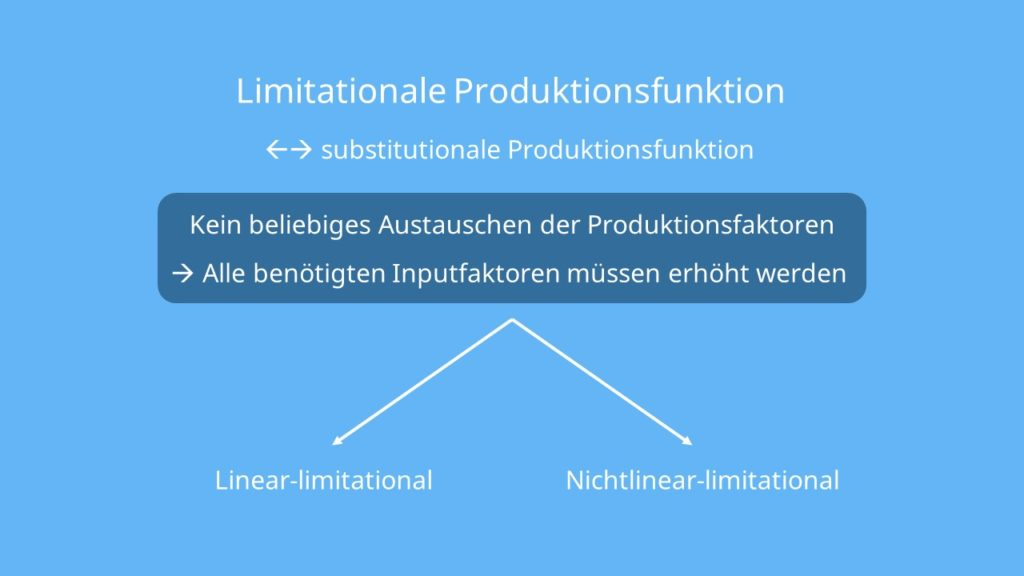 Limitationale Produktionsfunktion, linear-limitational, nichtlinear-limitational