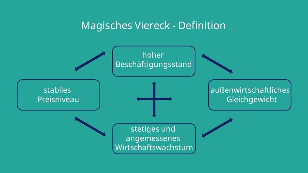 Magisches Viereck, das magische Viereck, stabiles Preisniveau, außenwirtschaftliches Gleichgewicht, Wirtschaftswachstum, Vollbeschäftigung, Zielkonflikt, Zielharmonie