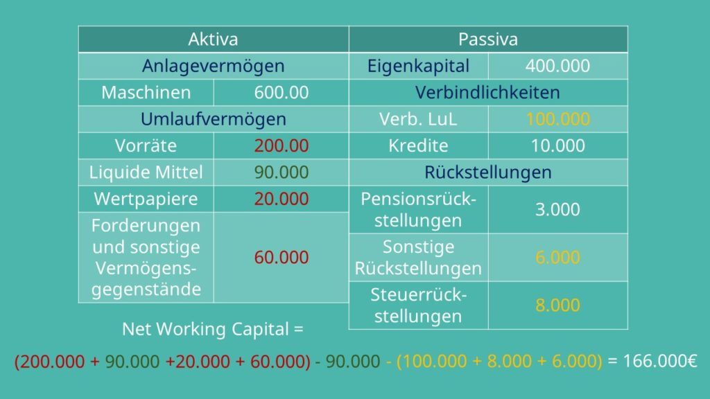 Berechnung Net Working Capital / Nettoumlaufvermögen