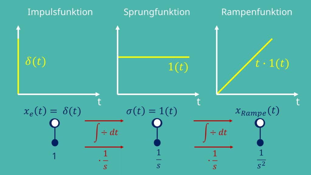 Zusammenhang der Impulsfunktion, Sprungfunktion und Rampenfunktion