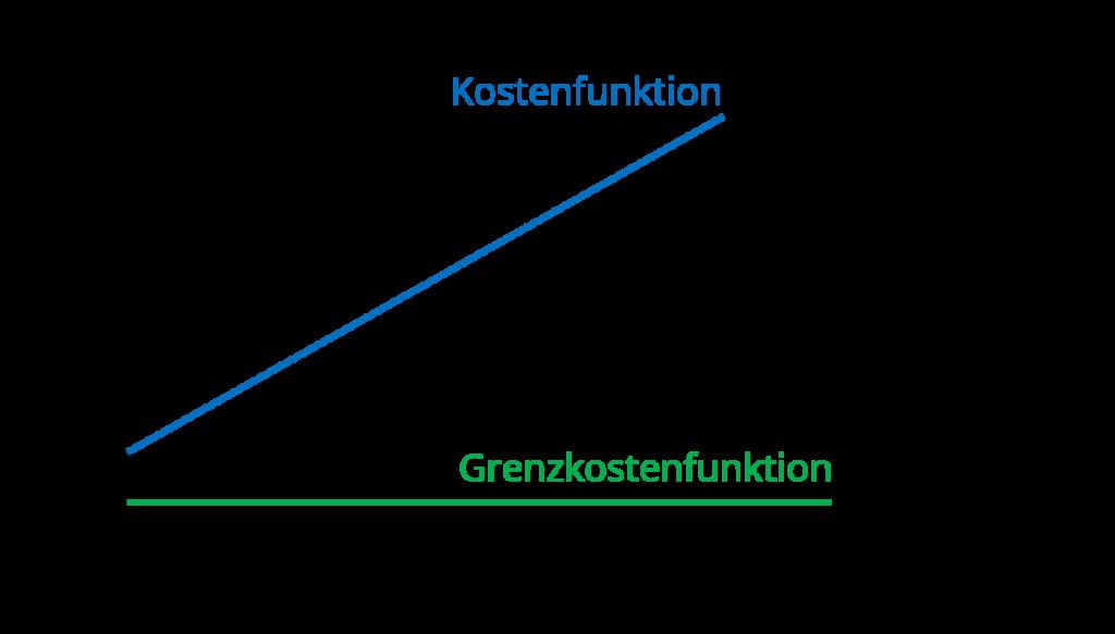 Grenzkosten Graphik, Kostenfunktion, Grenzkostenfunktion