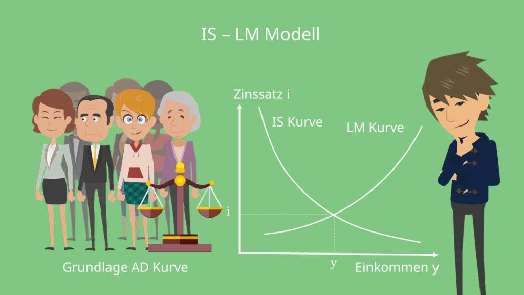 IS-LM Modell Makroökonomie Makro