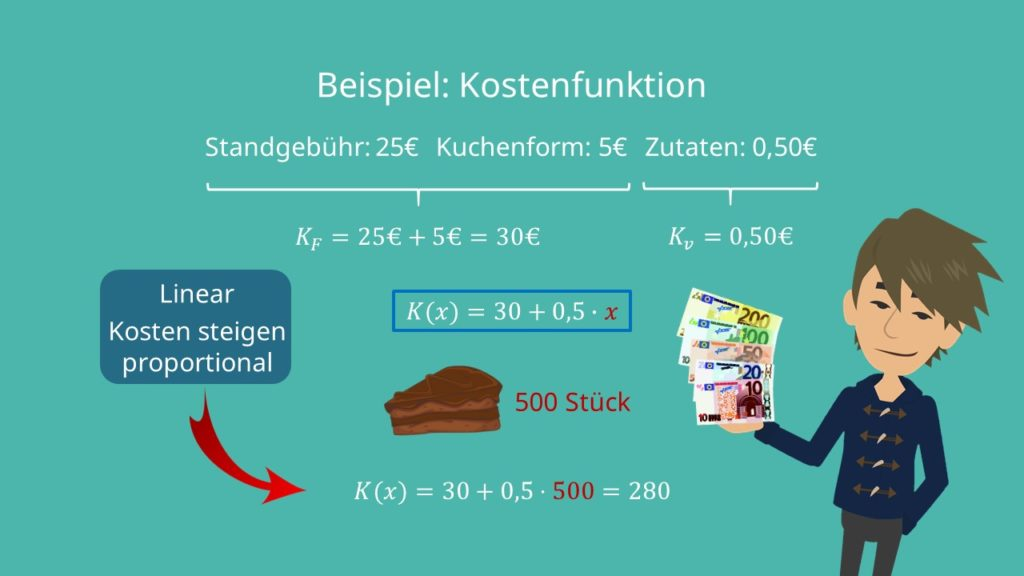 variable Kosten, Fixkosten