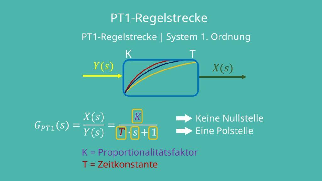 PT1 Regelstrecke, PT1 Glied, PT1 Symbol, PT1 Übertragungsfunktion