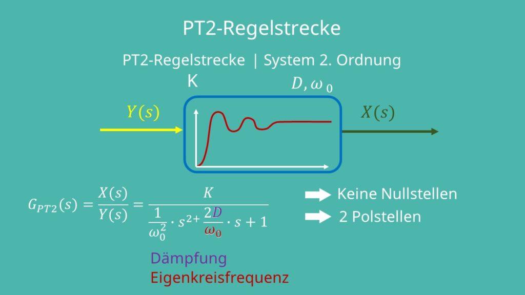 PT2 Regelstrecke, PT2 Glied, PT2 Symbol, PT2 Übertragungsfunktion