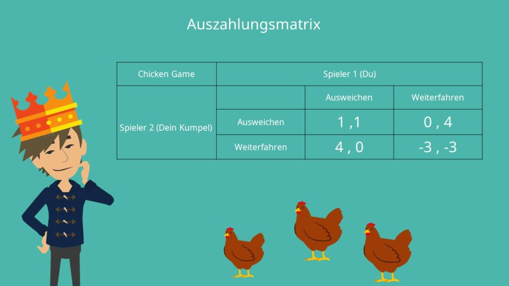 Spieltheorie, dominante Strategie, dominierte Strategie, Chicken Game