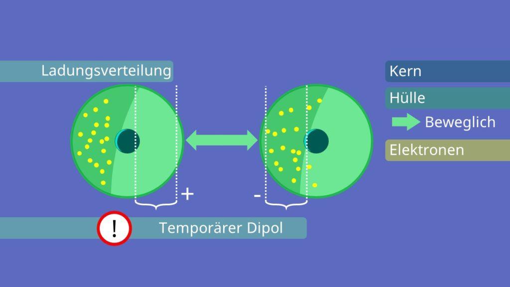 Van der Waals Kräfte, Temporärer Dipol, Dipol, Elektronenverteilung