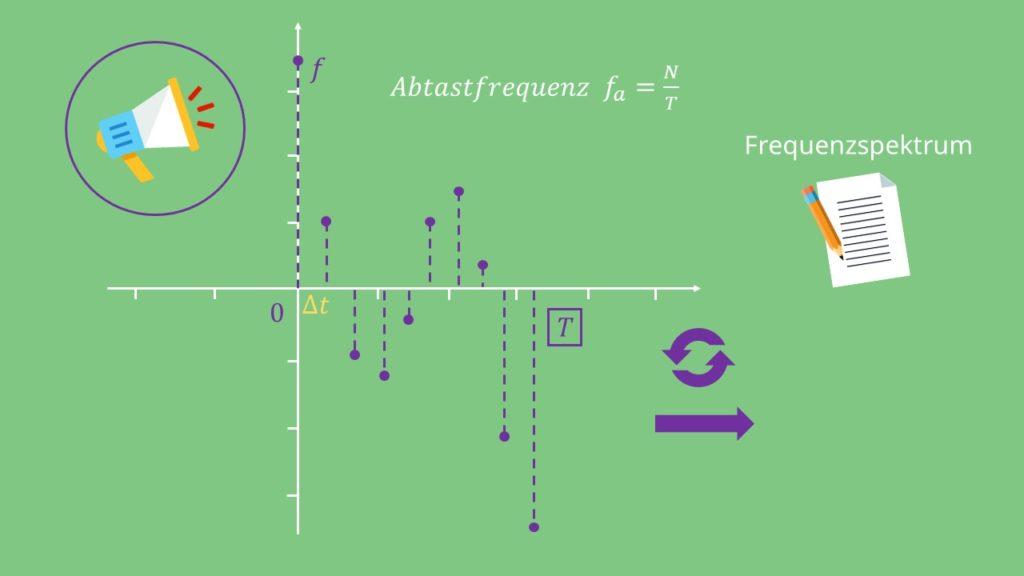 Abtastfrequenz DFT Diskrete Frourier Transformation
