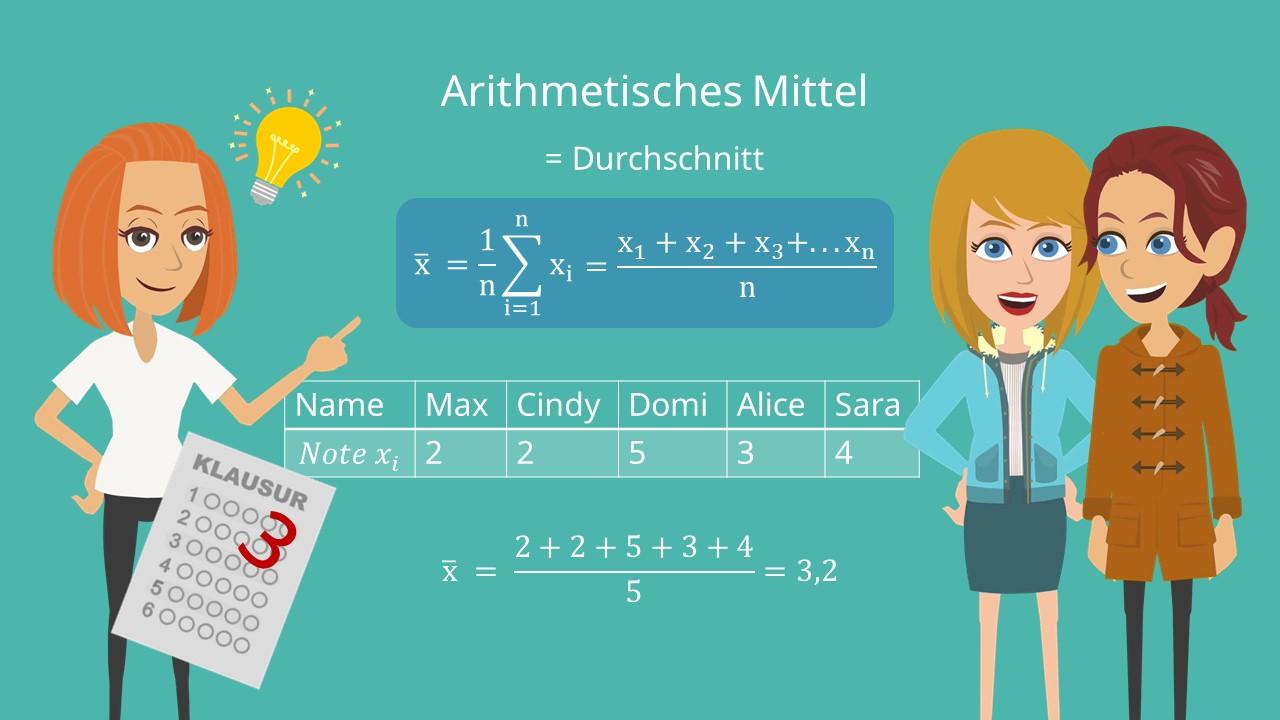 Arithmetisches Mittel Grafik, Durchschnitt Beispiel