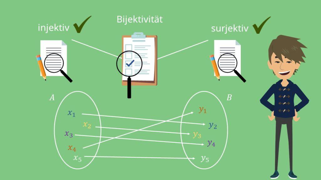 Bijektiv, Surjektiv, Injektiv, Bildmenge, Definitionsbereich, Wertebereich, Abbildung, Urmenge