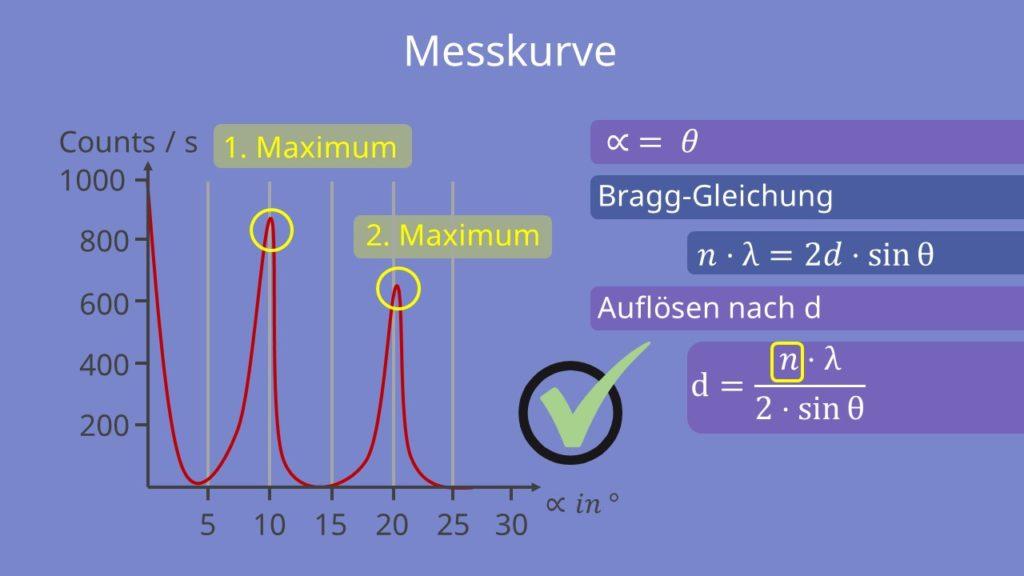Bragg Gleichung, Wellenlänge, Gitterebene, Gangunterschied, Messkurve, Maiximum