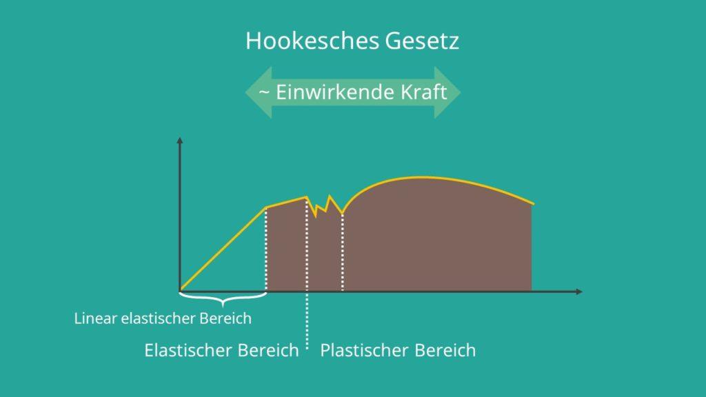 Spannung, Dehnung, Kraft, Elastizität, Bruch, Plastizität, Hookesches Gesetz, einwirkende Kraft, Hookesche Formel