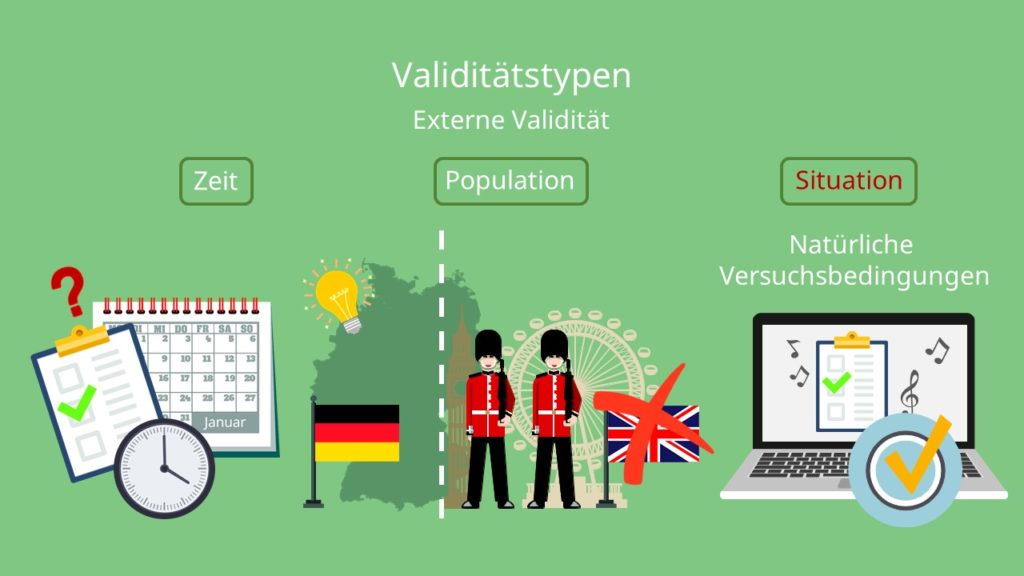Validitätstypen, Externe Validität, Zeit, Population, Situation