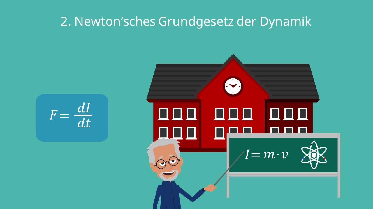 2. Newton'sches Grundegesetz der Dynmaik, 2. Newton'sches Axiom, Impulssatz