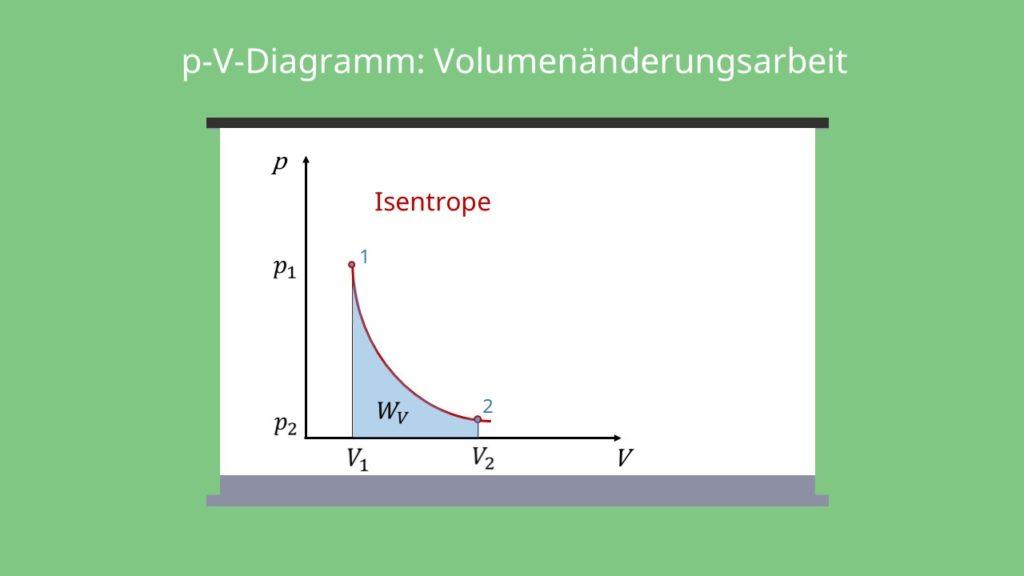 Isentrope Zustandsänderung, p-V-Diagramm