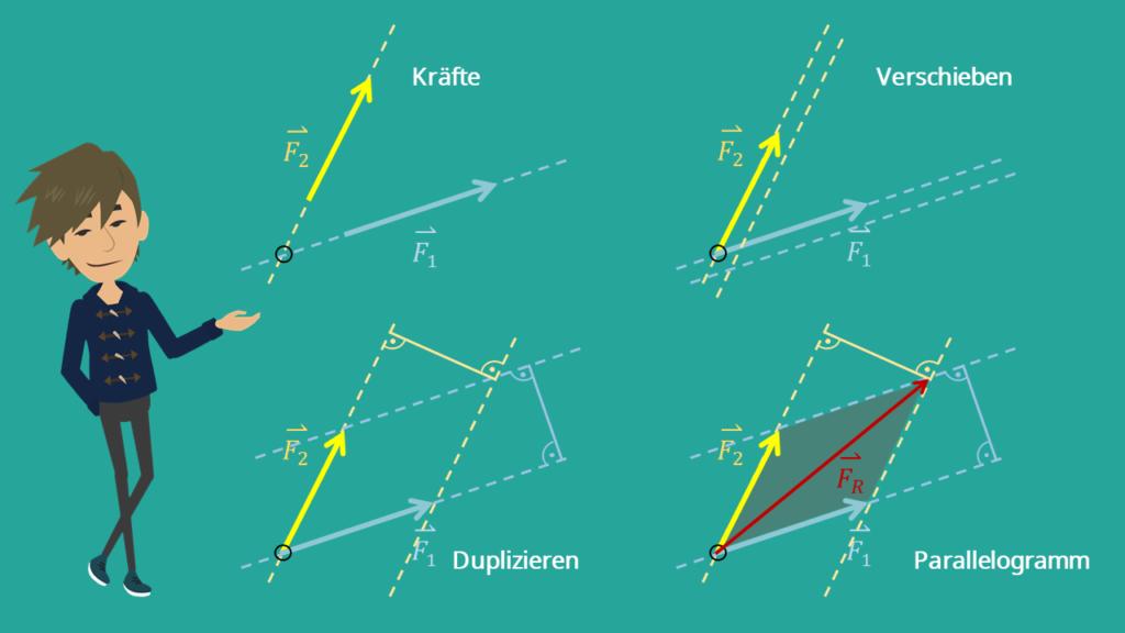 Kräfte, Verschieben, Duplizieren, Parallelogramm, Kräfteparallelogramm, Kräftevektoren