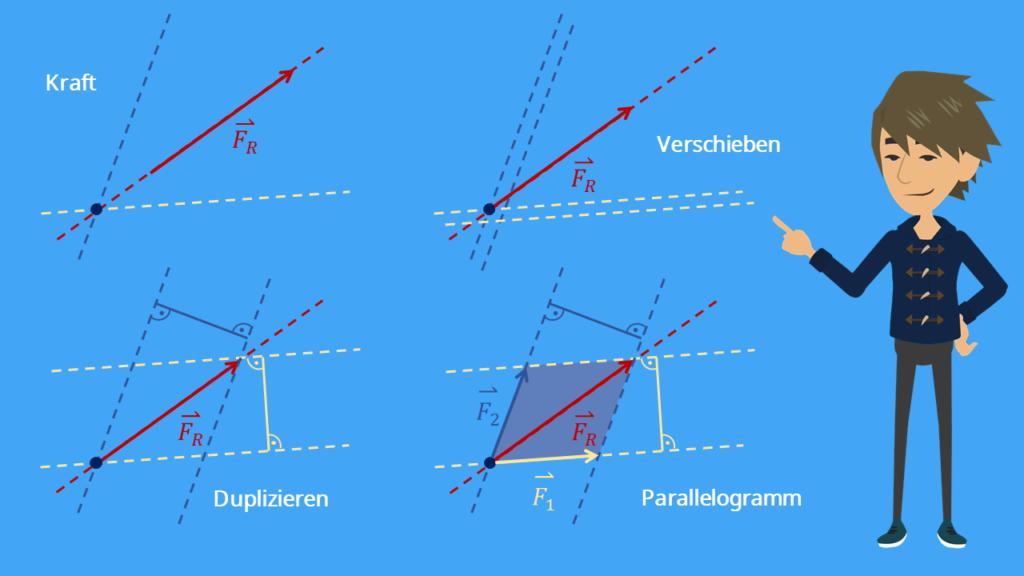 Parallelogramm, Kräfteparallelogramm, Kräfteverschiebung, duplizieren, Kraftvektor, Kraft, Kräfte